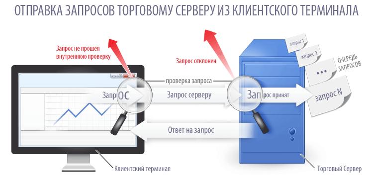 Отправка запросов торговому серверу из клиентского терминала