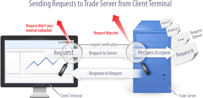 Sending Trade Requests to Trade Server from Client Terminal