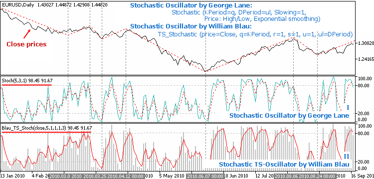 Fig. 2.3. William Blau Stochastic Oscillator contains George Lane's Stochastic Oscillator