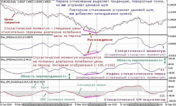 Индикаторы Уильяма Блау, основанные на стохастическом моментуме