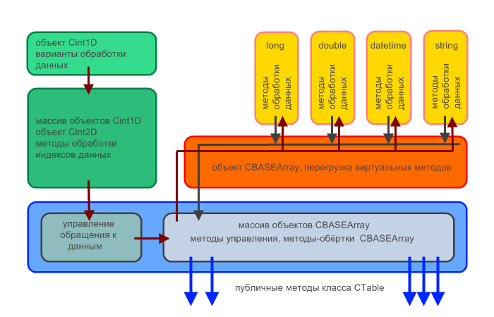Блок-схема CTable