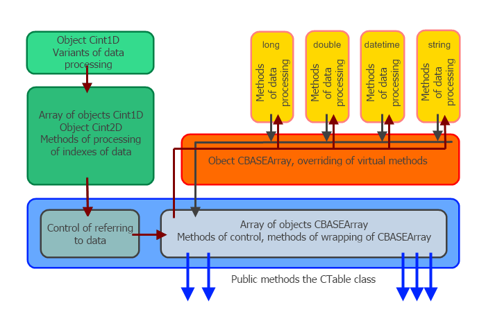 The block diagram of CTable