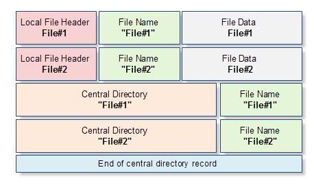 Схема структуры архива
