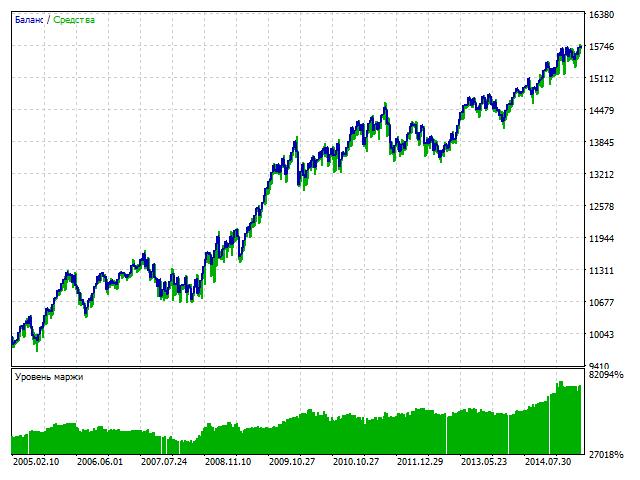 Архивы индикаторов форекс с 2005 года мастерфорекс книга том 2
