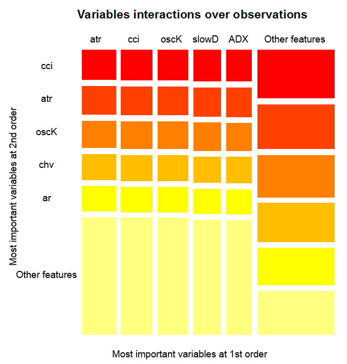 Variables interactions over observations