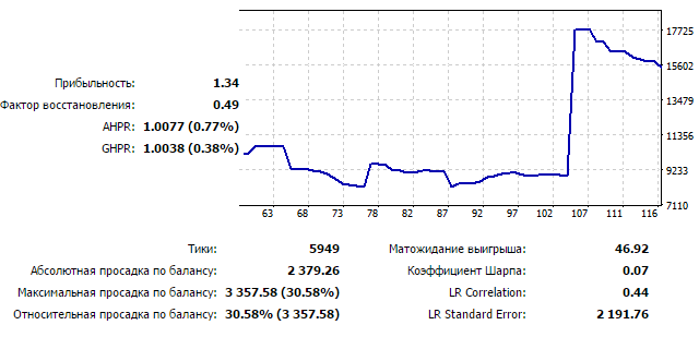 Рисунок 19. График тестирования EURUSD D1, 2010-2015
