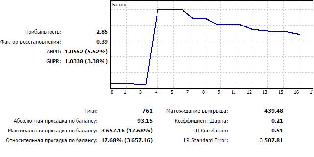 Рисунок 18. График тестирования EURUSD D1, 2015