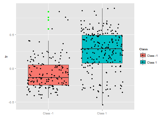 Abb. 10. Partielle Abhängigkeit der tr-Variablen