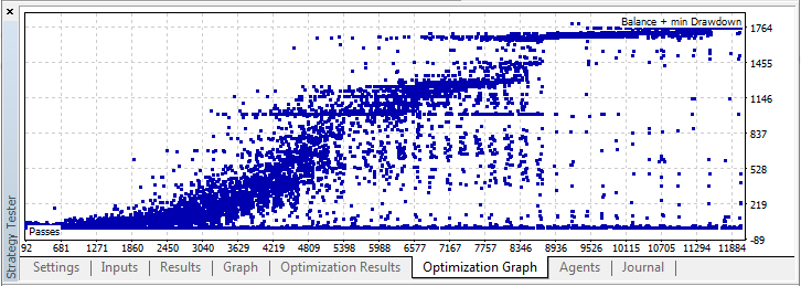 Fig. 10. Optimization graph