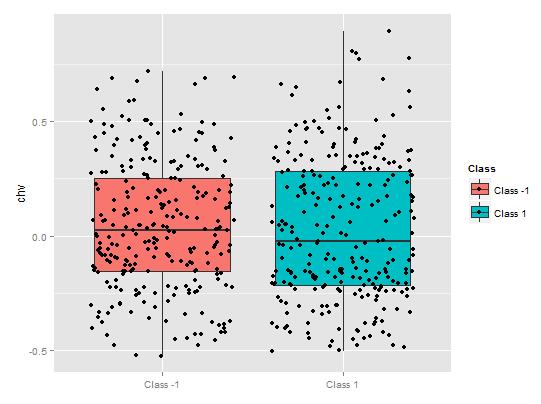 図11. chv変数の部分依存性