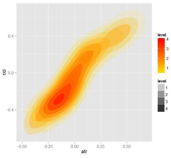 Fig. 19. Heatmap of dependence between predictors atr and cci