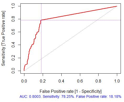 Abb. 4. ROC Kurve oder Fehlerkurve