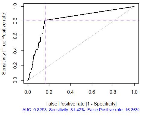 Abb. 5. ROC Kurve oder Fehlerkurve
