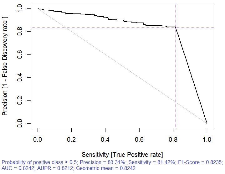 Abb. 6. Precision-recall curve