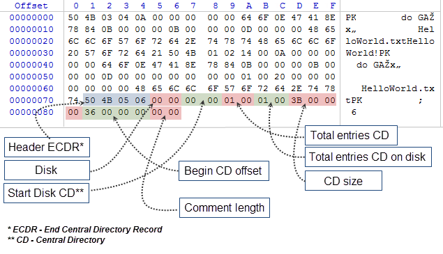 Fig. 7. Byte chart of ECDR structure
