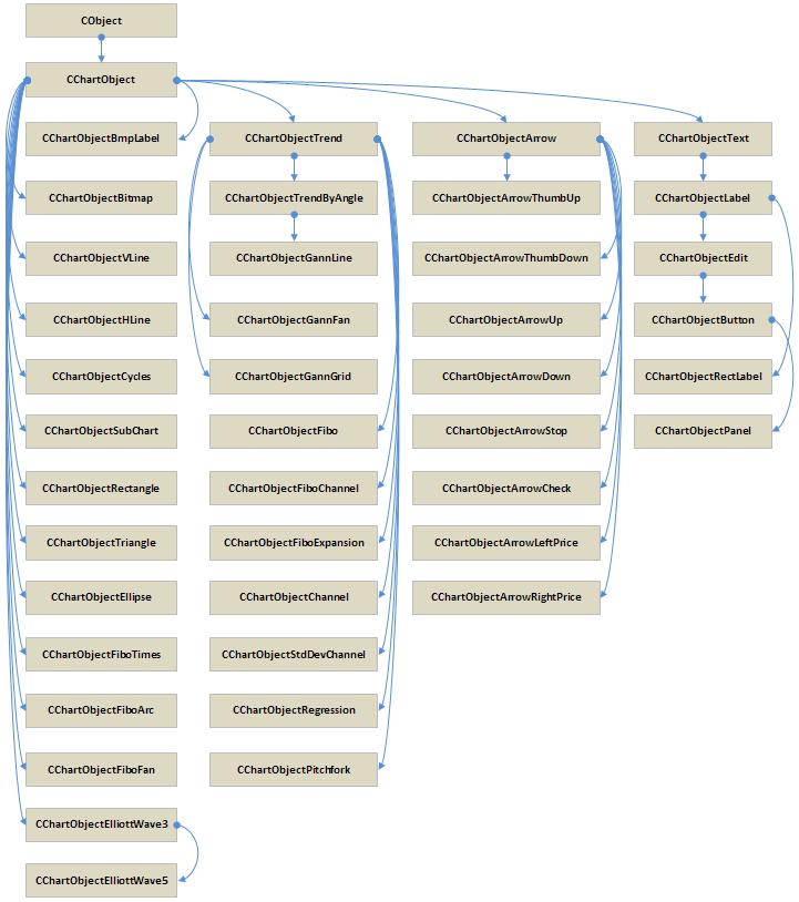 Рис. 1. Общая структура взаимосвязей между классами графических объектов стандартной библиотеки.