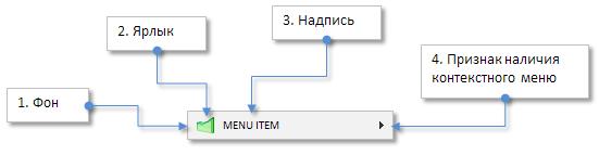 Рис. 3. Составные части элемента управления «Пункт меню».