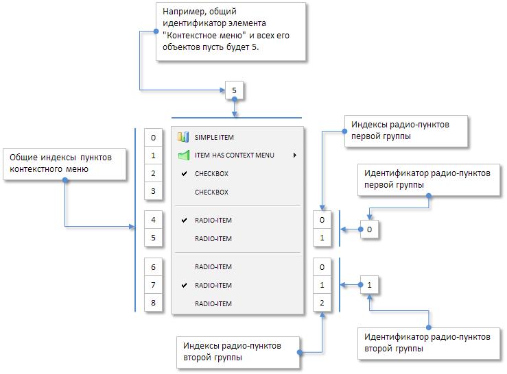 Рис. 3. Схема идентификаторов и индексов различных групп в контекстном меню.