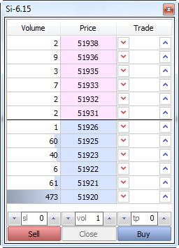 Fig. 15 Profundidad del Mercado para el contrato de futuros Si-6.15