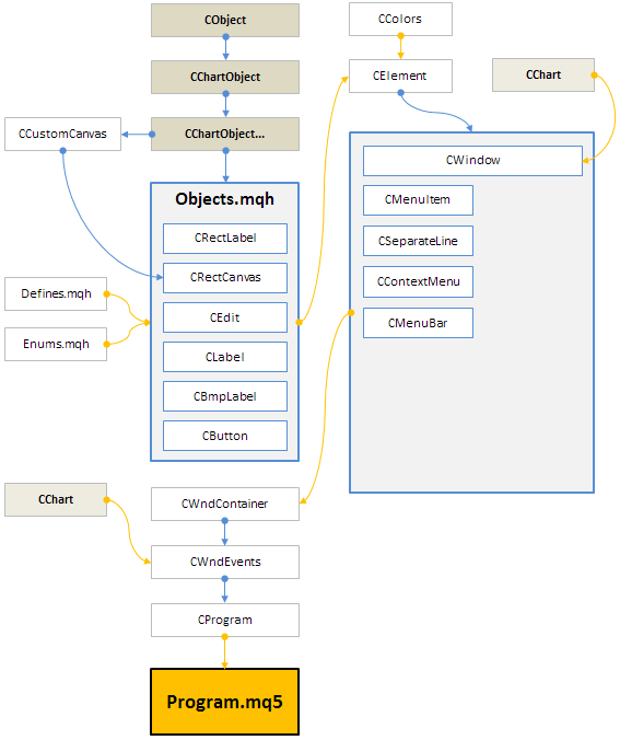 图 6. 当前开发阶段库的结构。