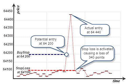 Fig. 4. Representación tick de un pico y el esquema de ejecución de la orden BuyStop