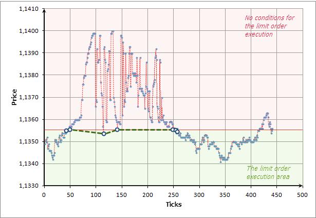 Fig. 6. Gráfico de ticks y ejecución de una orden limitada en el momento de la ruptura de liquidez