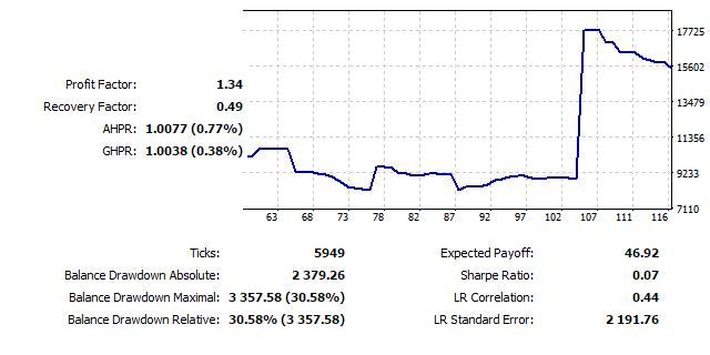 Figura 27. Gráfico de simulación EURUSD D1, 2010-2015