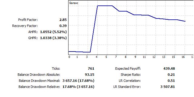 Dibujo 26. Gráfico de simulación EURUSD D1, 2015