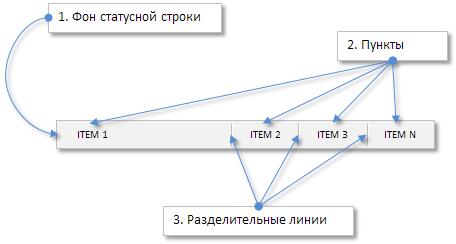 Рис. 1. Составные части элемента «Статусная строка».