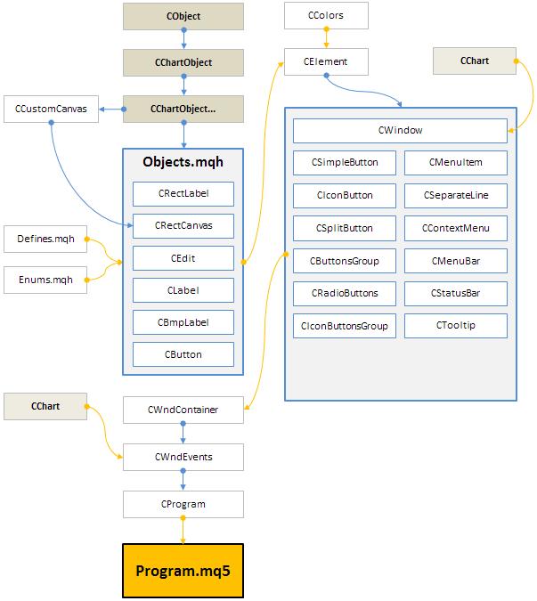 Рис. 2. Структура библиотеки на текущей стадии разработки.
