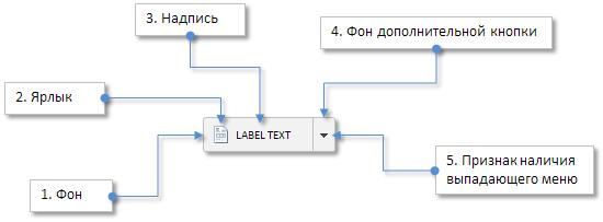 Рис. 5. Составные части элемента «Сдвоенная кнопка».