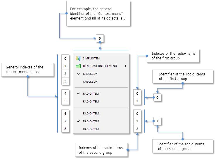 Fig. 3. Esquema de identificadores e índices de diferentes grupos en el menú contextual.