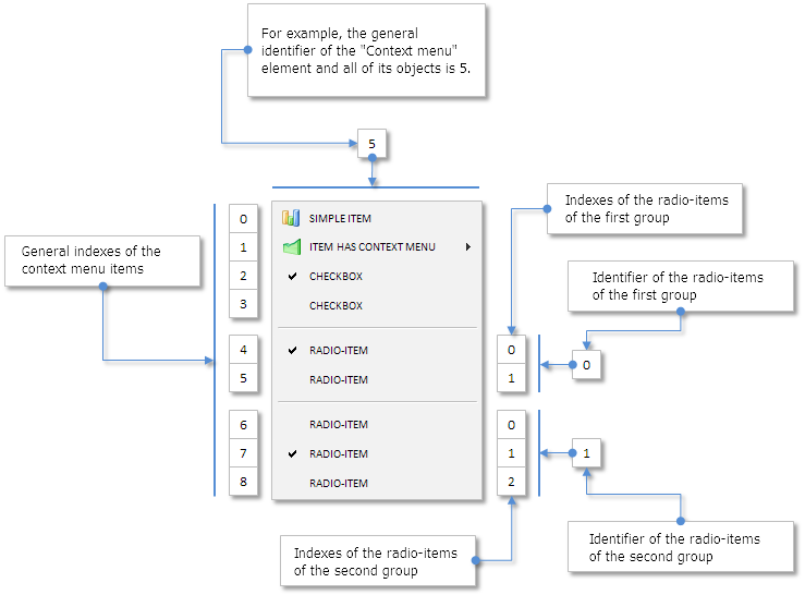 Fig. 3. Schematic of identifiers and indices of different groups in a context menu.