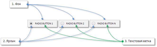 Рис. 3. Составные части радио-кнопок.