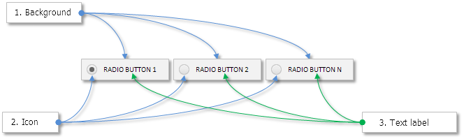 Fig. 3. Compound parts of radio buttons.