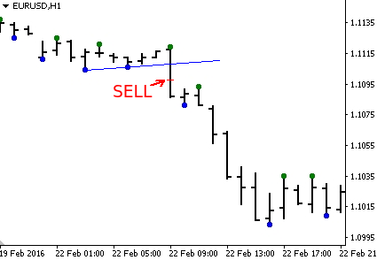 Sell signal