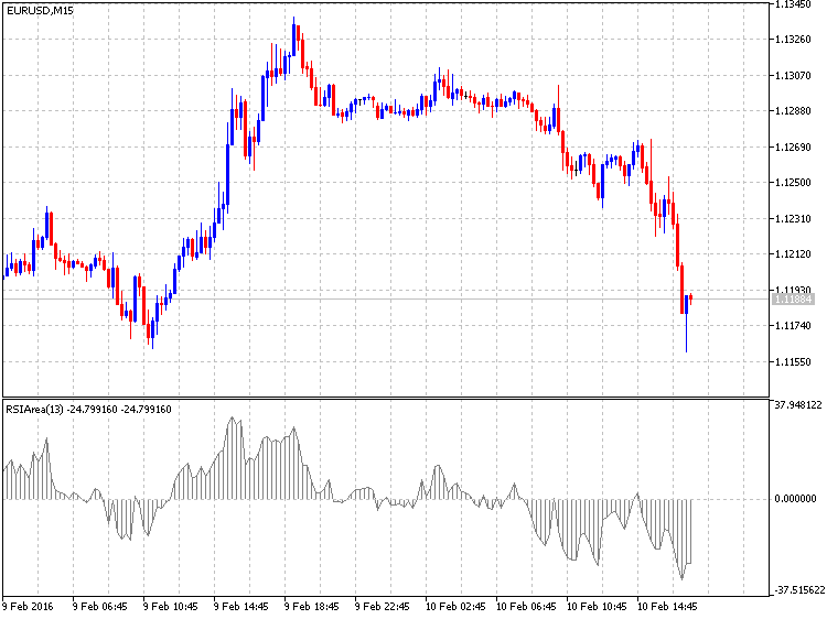 RSIAreaIndicator