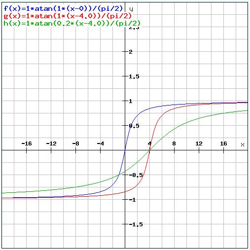图例. 07 Atan 函数