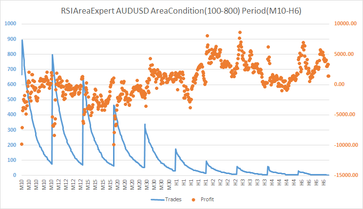 RSIAreaExpert version 1 Trades to Profit AUDUSD