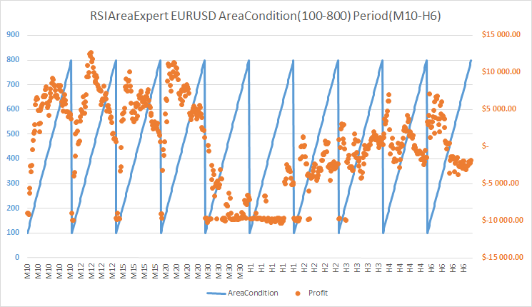 RSIAreaExpert version 1 AreaCondition to Profit EURUSD