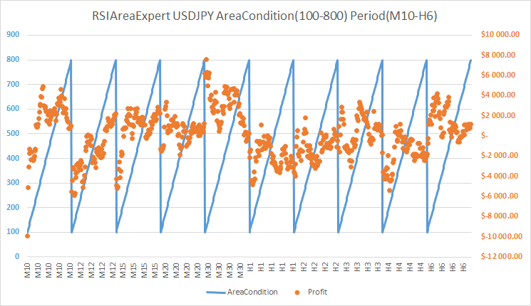 RSIAreaExpert version 1 AreaCondition to Profit USDJPY