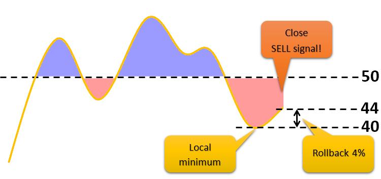 Close SELL signal