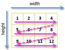 Fig. 10. Der Weg über alle Pixel des Bildes