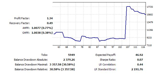 测试图表 EURUSD D1, 2010-2015