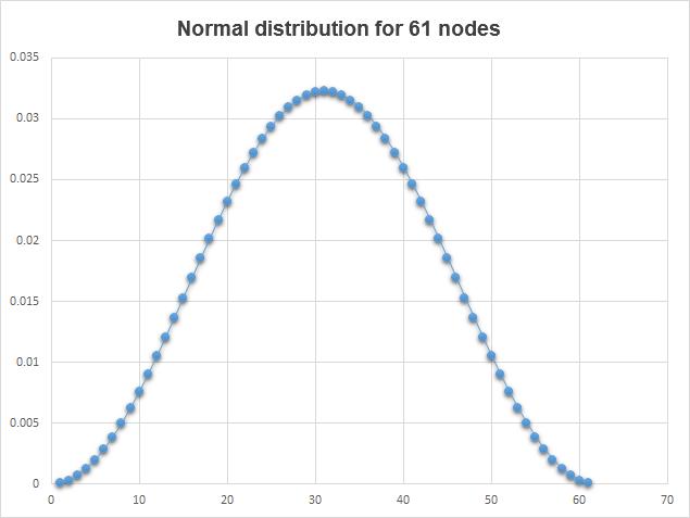 Fig. 7. Normalverteilung