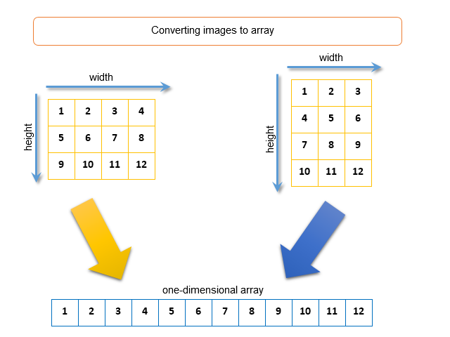 Fig. 8. Converting the image to a one-dimensional array