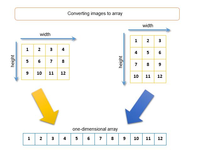 Fig. 8. Bildkonvertierung in einen eindimensionalen Array