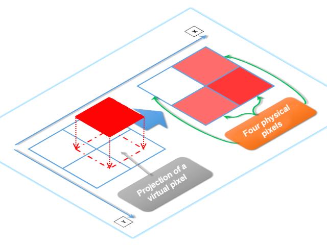 Fig. 3. Überdeckung der tatsächlichen Pixel