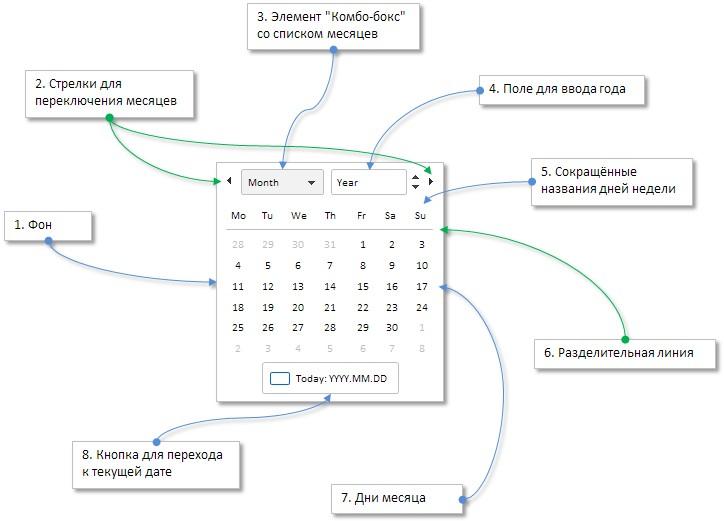 Рис. 1. Составные части элемента «Календарь».