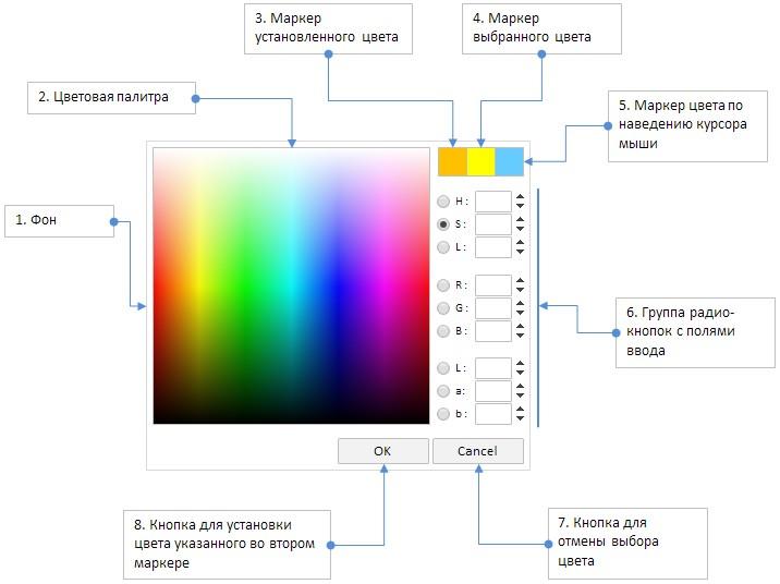 Рис. 1. Составные части элемента «Цветовая палитра для выбора цвета».